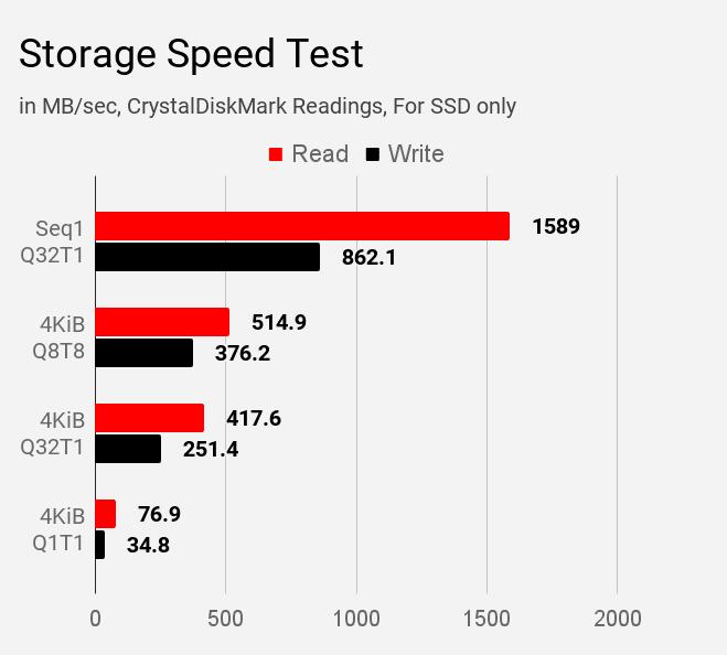 Lenovo IdeaPad S145 SSD Storage speed test results.