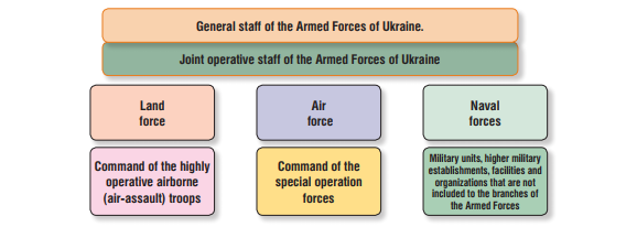STRUCTURE AND COMBAT STRENGHT OF THE ARMED FORCES