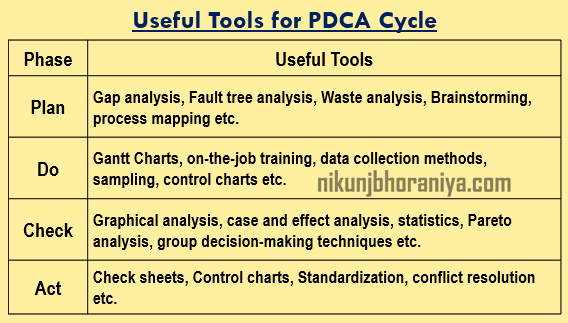 Useful tool for PDCA Cycle