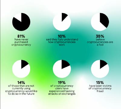 19% населения мира хотя бы раз покупали криптоактивы