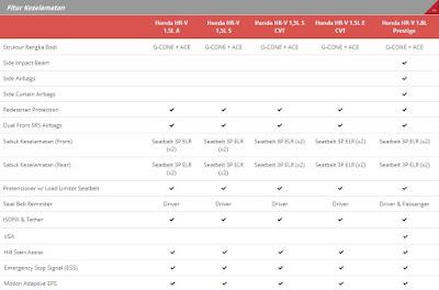 Spesifikasi Fitur Keselamatan Semua Tipe Honda HR-V