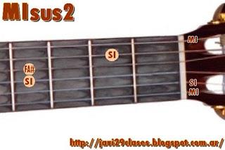 MIsus2 Acorde de guitarra