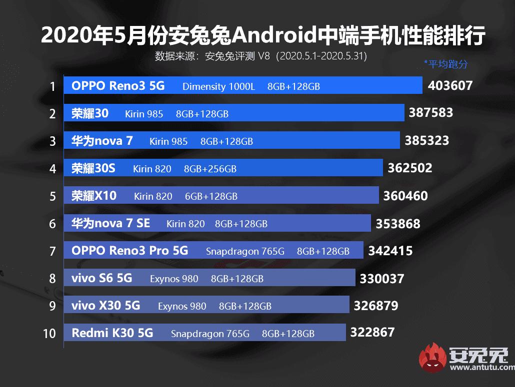 هاتف OPPO RENO 3 يتصدر ترتيب في الفئة المتوسطة