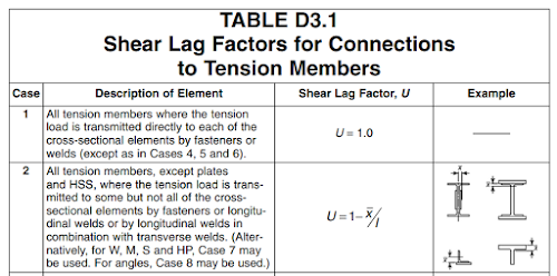 shear lag factor, parishith jayan