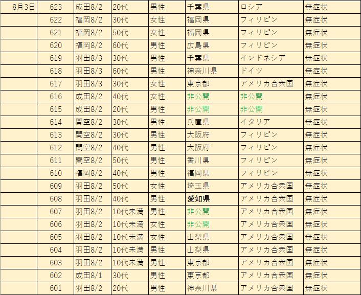 関西空港検疫