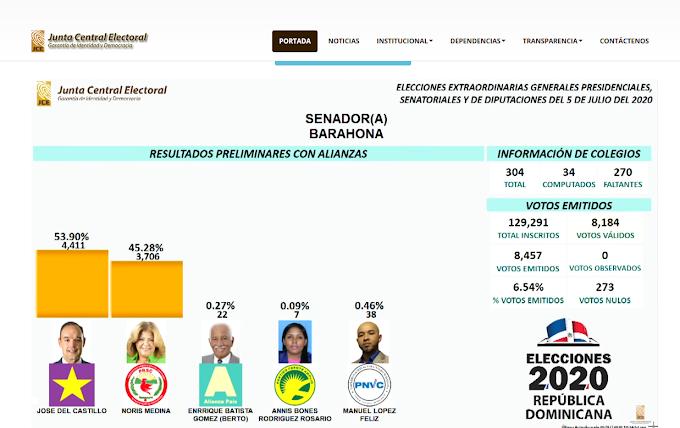 El oficialísta José del Castillo supera en voto a Noris Medina por la senaduría de Barahona