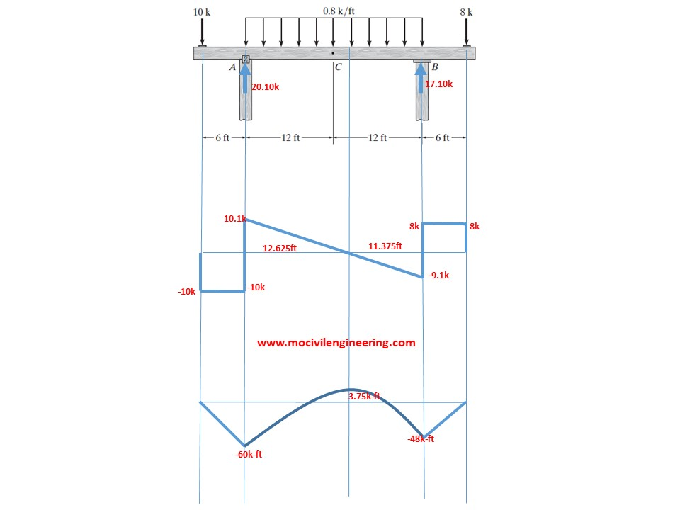 shear and moment diagrams part 2