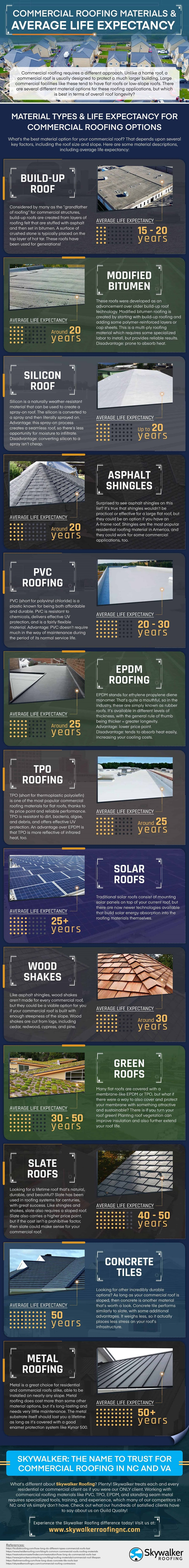 commercial-roofing-materials-average-life-expectancy-infographic
