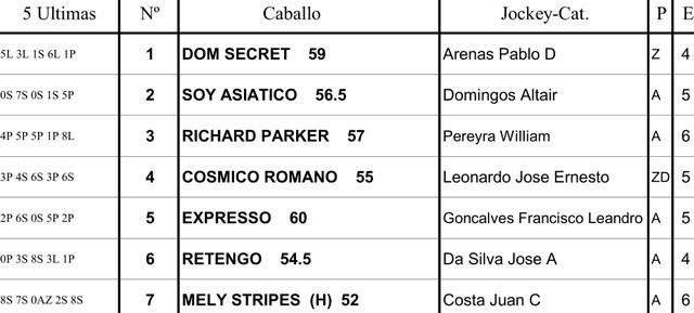 Inscriptos Handicap Jerry Honor 2400m césped. Palermo. Hapsa.