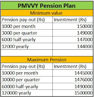 PMVVY Pension plan invest details