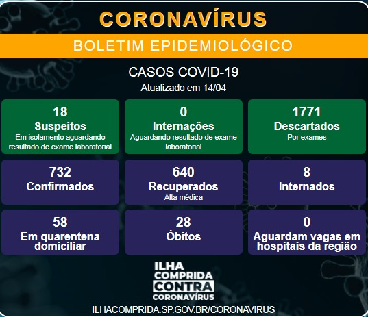 Ilha comprida confirma novo óbito e soma 28 mortes por Coronavirus - Covid-19
