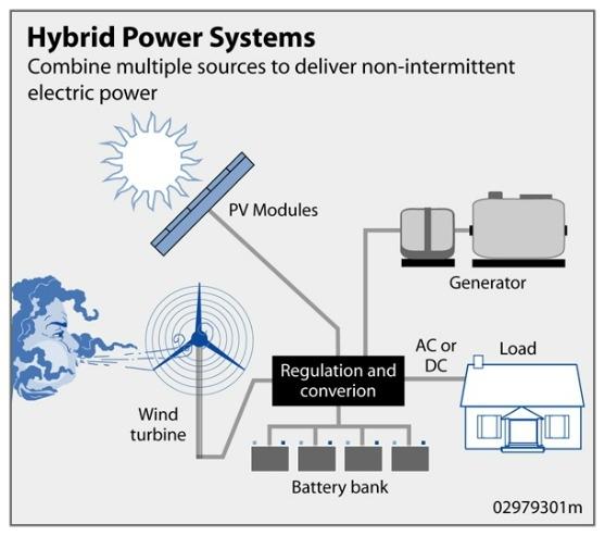 PLTS pembangkit listrik tenaga surya stand alone off grid hybrid system