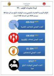 وزارة الصحة : 1411 إصابة و49 وفاة جديدة بفيروس كورونا في تونس