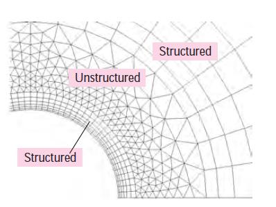 Hybrid mesh
