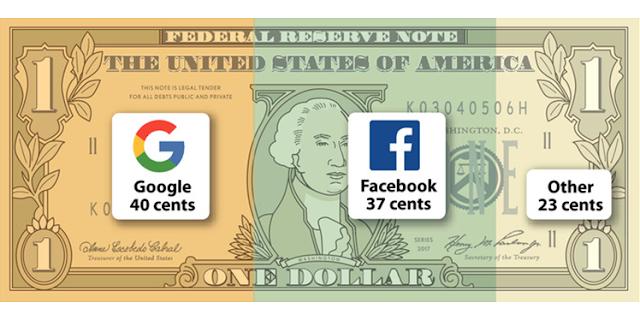 Memakan Separuh dari Pendapatan Iklan Dunia, Google-Facebook jadi 'Duopoli' Raja Iklan Digital