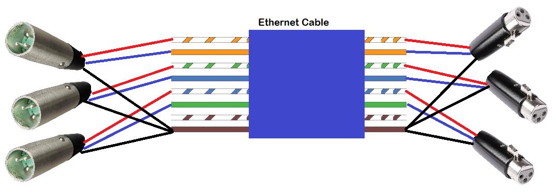 random contributions using unshielded ethernet cat5 cat5e cat6 wire