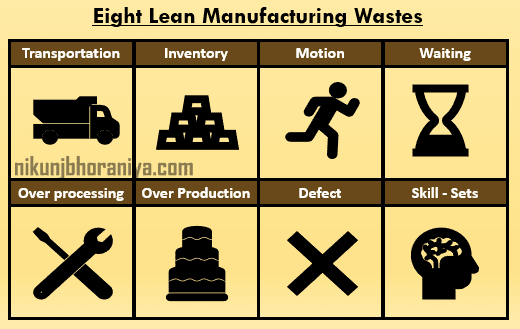 Eight Lean Wastes