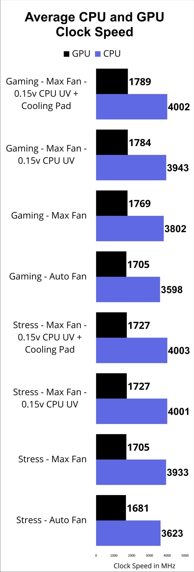 The average CPU and GPU clock speed of average of 3 runs for different modes of stress tests using AIDA64 and gaming tests on Acer Nitro 5 AN515 laptop.