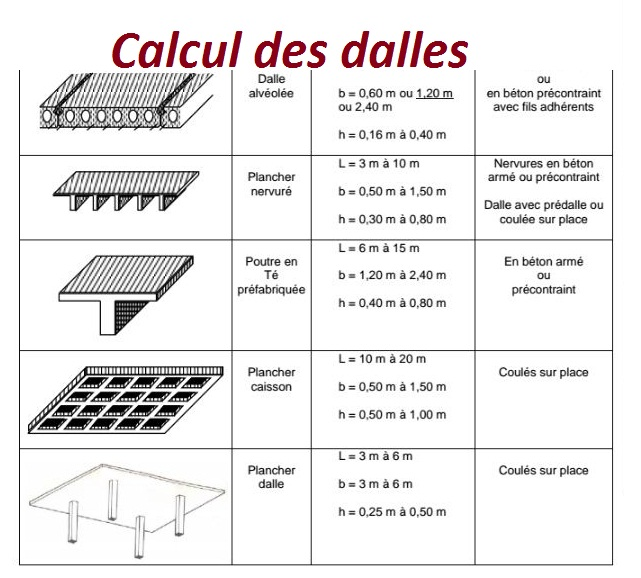 calcul des dalles et types des dalles en g nie civil cours g nie civil outils livres. Black Bedroom Furniture Sets. Home Design Ideas