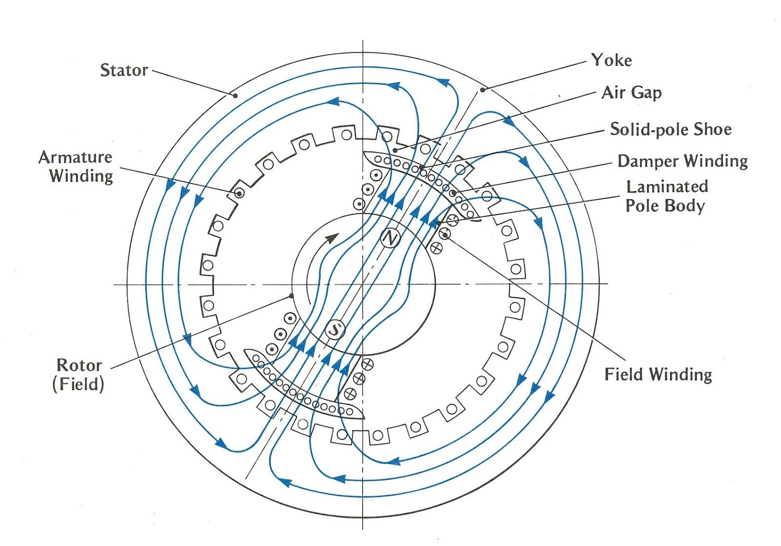 3 phase generator alternator wiring diagram timing excel stator