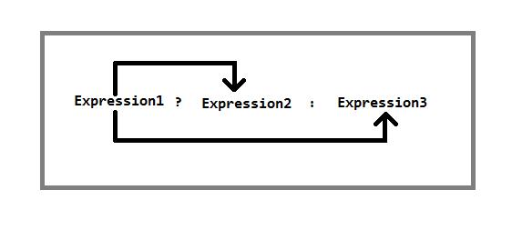 Ternary-Operator-in-C