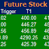 Most active future and option calls ( Pre Market Tips ) for 16 May 2016