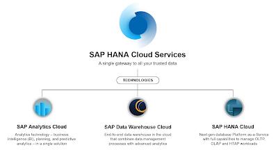 SAP HANA Tutorial and Material, SAP HANA Learning, SAP HANA Exam Prep, SAP HANA Cloud