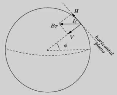 Se sigue moviendo...: Cálculo del campo magnético