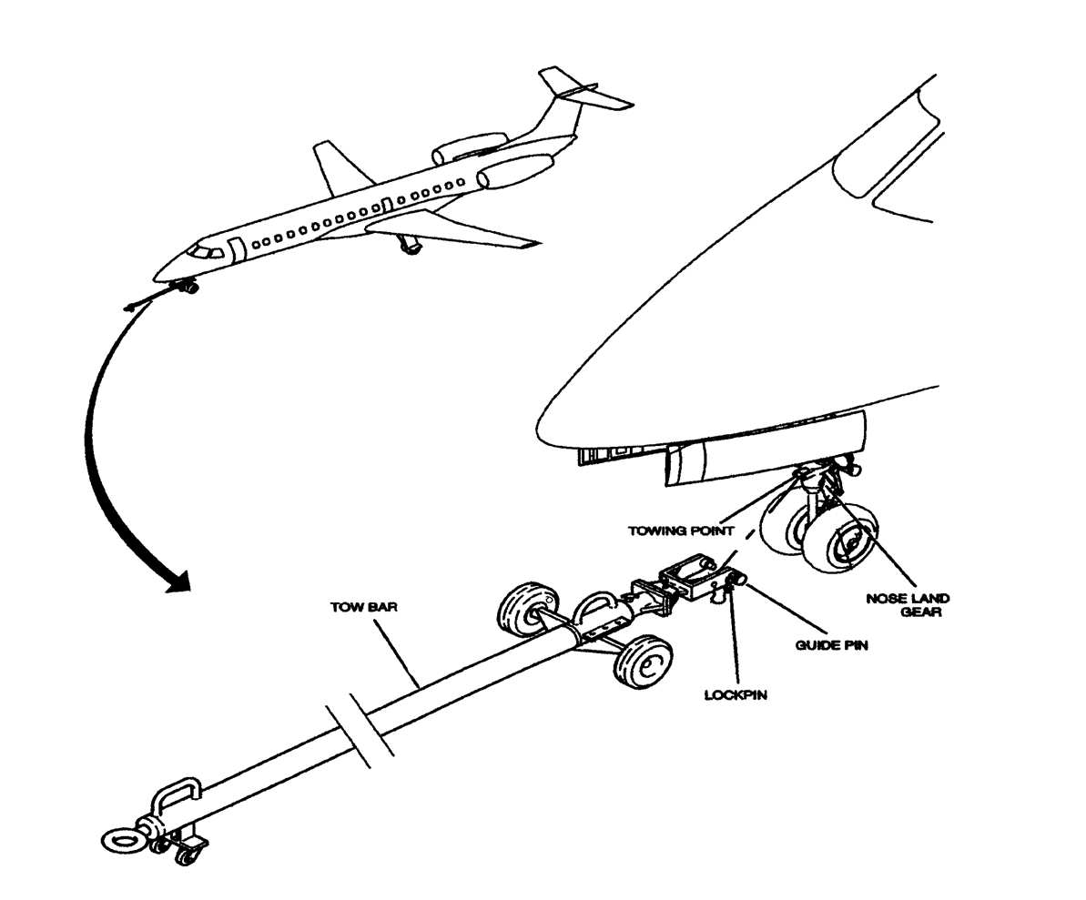 Aircraft Towing