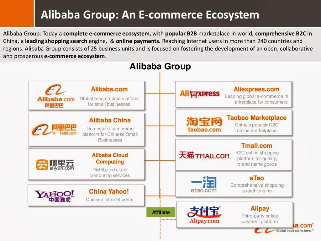 5 Essential E-commerce Elements
