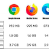 Which Browser Consumes The Most RAM