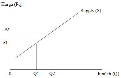 Kurva Penawaran (Supply Curve)