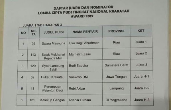 Dua Penyair dari Suku Seni Riau Juara Krakatau Award 2019