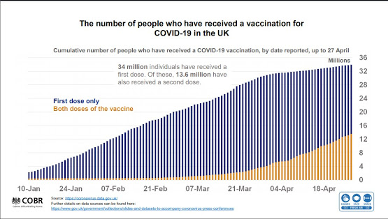 280421 UK COVID Briefing slides vaccinations 1st and 2nd doses