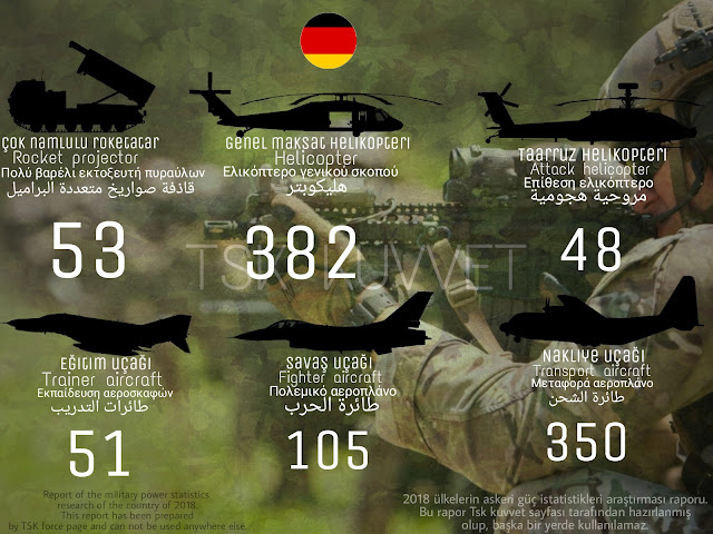 Germany army power