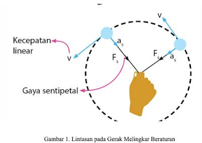Materi Fisika - Gerak Melingkar Beraturan (GMB) - Roliyan.com