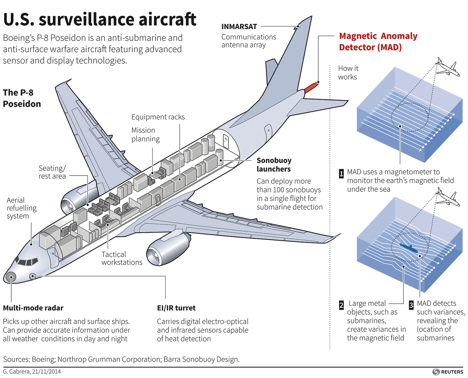 bef7f01c58d The P-8s also have a hydrocarbon sensor which detects fuel vapors from  diesel-powered submarines and ships. (Diagram courtesy Gulf News)