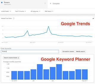 2 Google Keyword Tool Indonesia