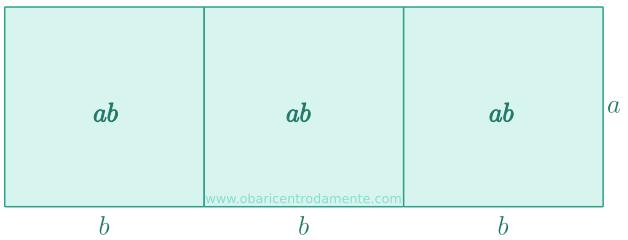 Representação geométrica da expressão 3ab