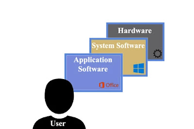 System software hierarchy