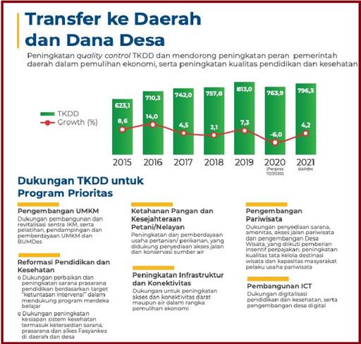 Arah kebijakan penggunaan anggaran tranfer ke daerah dan dana desa 2021