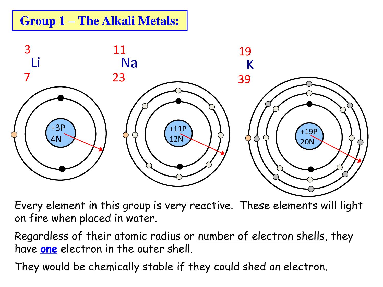 Periodic Table Spm