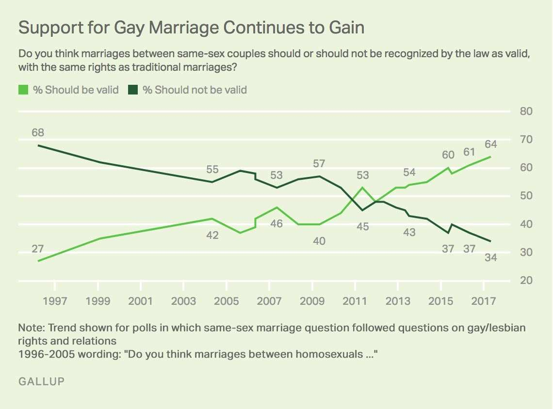 US SUPPORT FOR GAY MARRIAGE GROWS ...