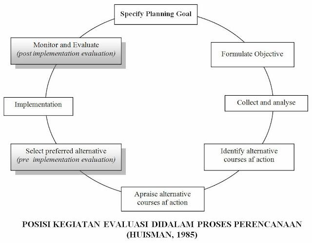 Posisi Kegiatan Evaluasi didalam Proses Perencanaan (Huisman, 1985)