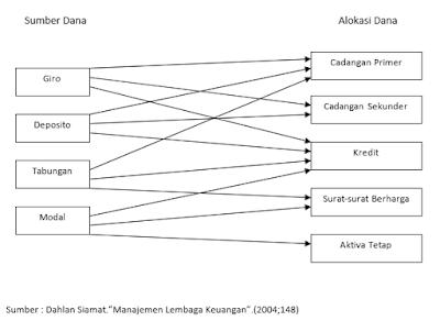 Diagram Assets Allocation Approach