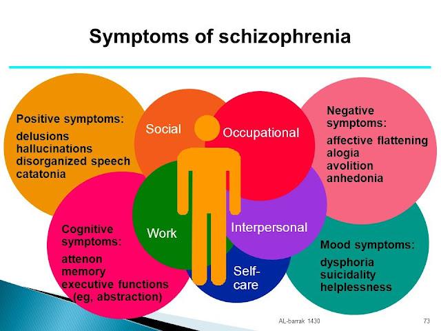gejala skizofrenia