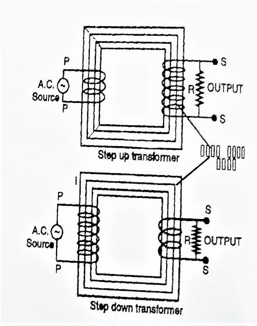 12 class transformer physics notes, types of transformer