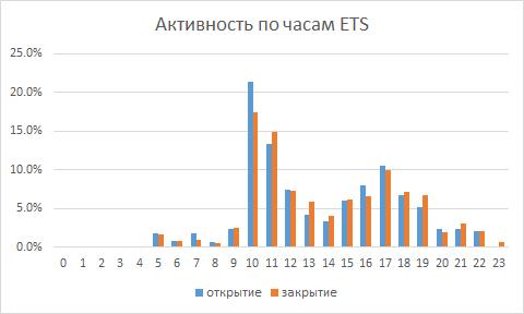 Распределение времени входов и выходов по часам ПАММ-счёта ETS 403593