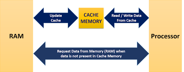 Working Diagram Cache Memory