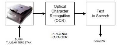AI Text to Speech